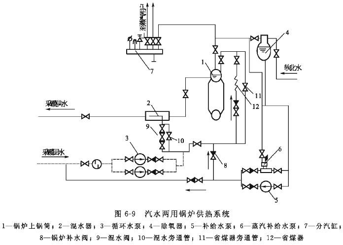 其工作原理简述如下:热网回水经热网循环水泵加压后,通过锅炉省煤器12