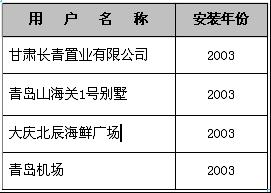 热水锅炉—2003年客户名单