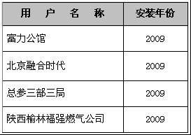 热水锅炉—2009年客户名单