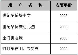 燃气锅炉—2007-2008年客户名单