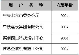 燃气锅炉—2004年客户名单
