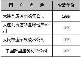 电锅炉/燃气锅炉—1999年客户名单