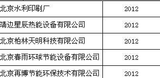 燃气锅炉—2012年客户名单
