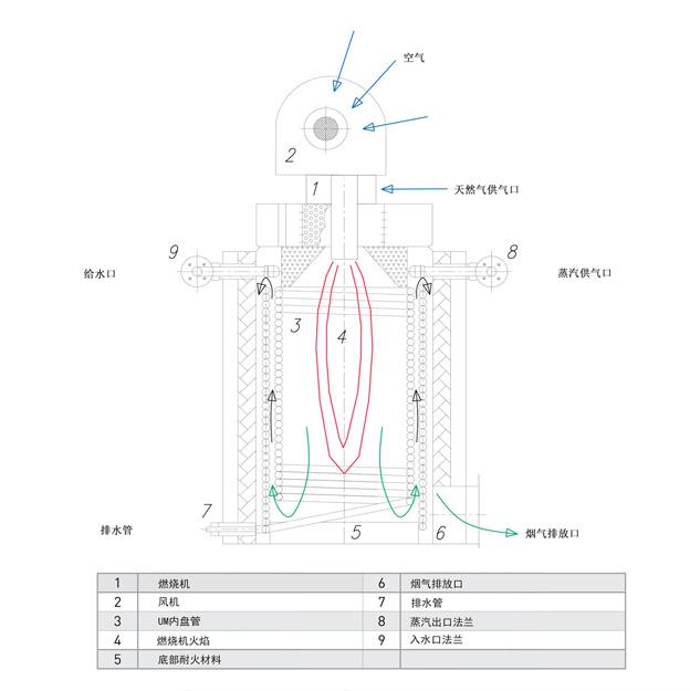 UM蒸汽锅炉原理图