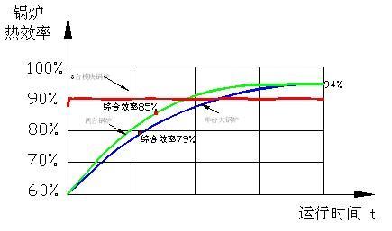 模块化系统