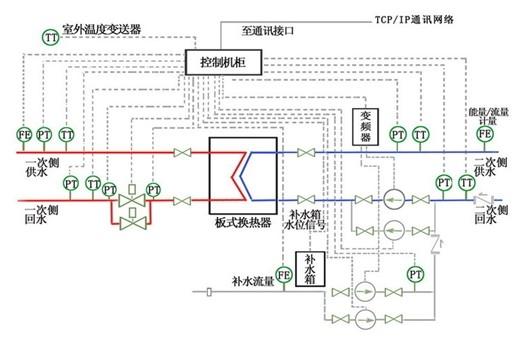 变频节电技术