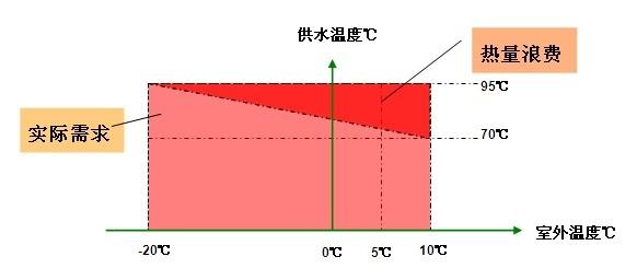 室外温度补偿技术