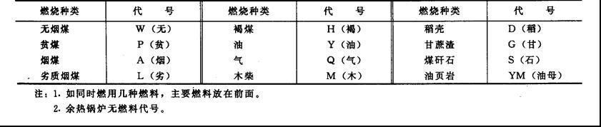 工业锅炉参数和型号