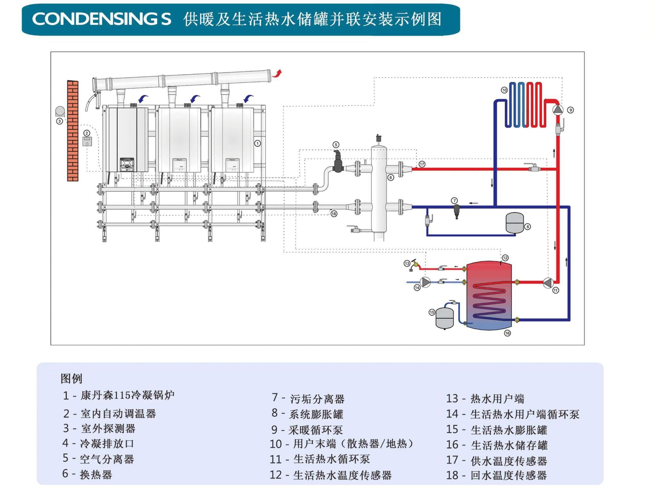康丹森高效全预混冷凝锅炉供暖及生活热水储罐并联安装示例图